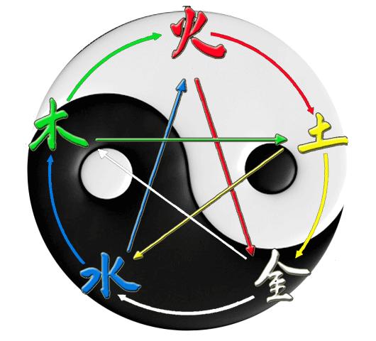 Yin-yang-y-los-cinco-elemen